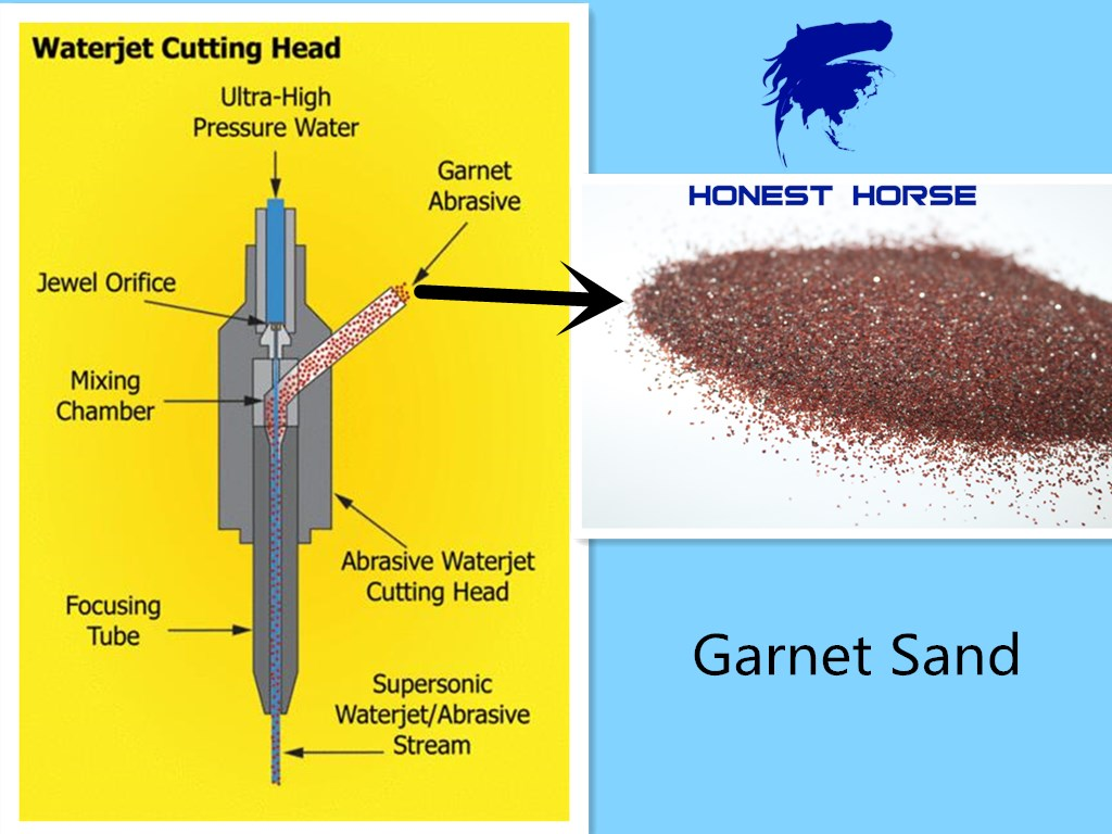 How does waterjet cutting work?